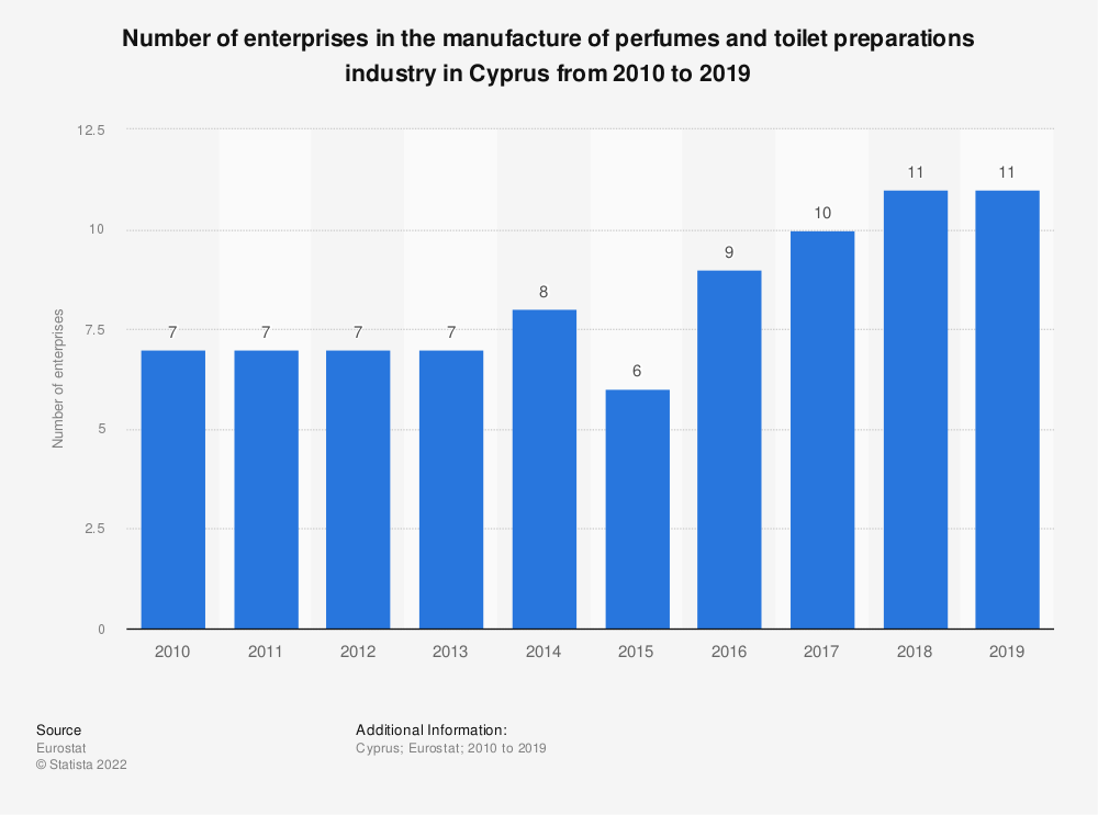 Statistic: Number of enterprises in the manufacture of perfumes and toilet preparations industry in Cyprus from 2008 to 2016 | Statista