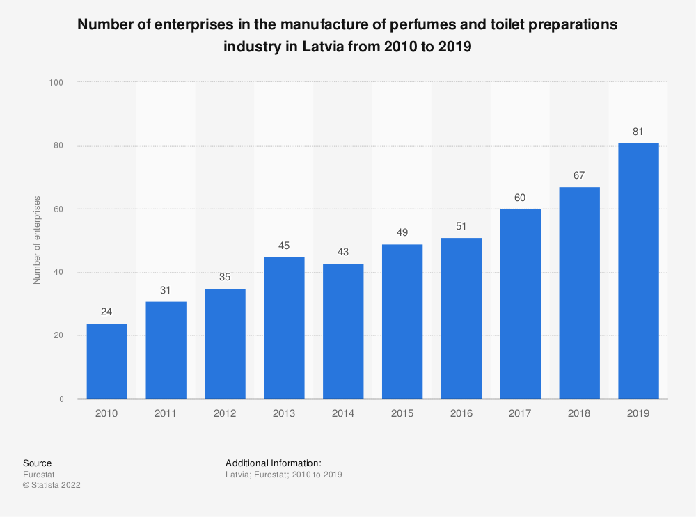 Statistic: Number of enterprises in the manufacture of perfumes and toilet preparations industry in Latvia from 2008 to 2016 | Statista