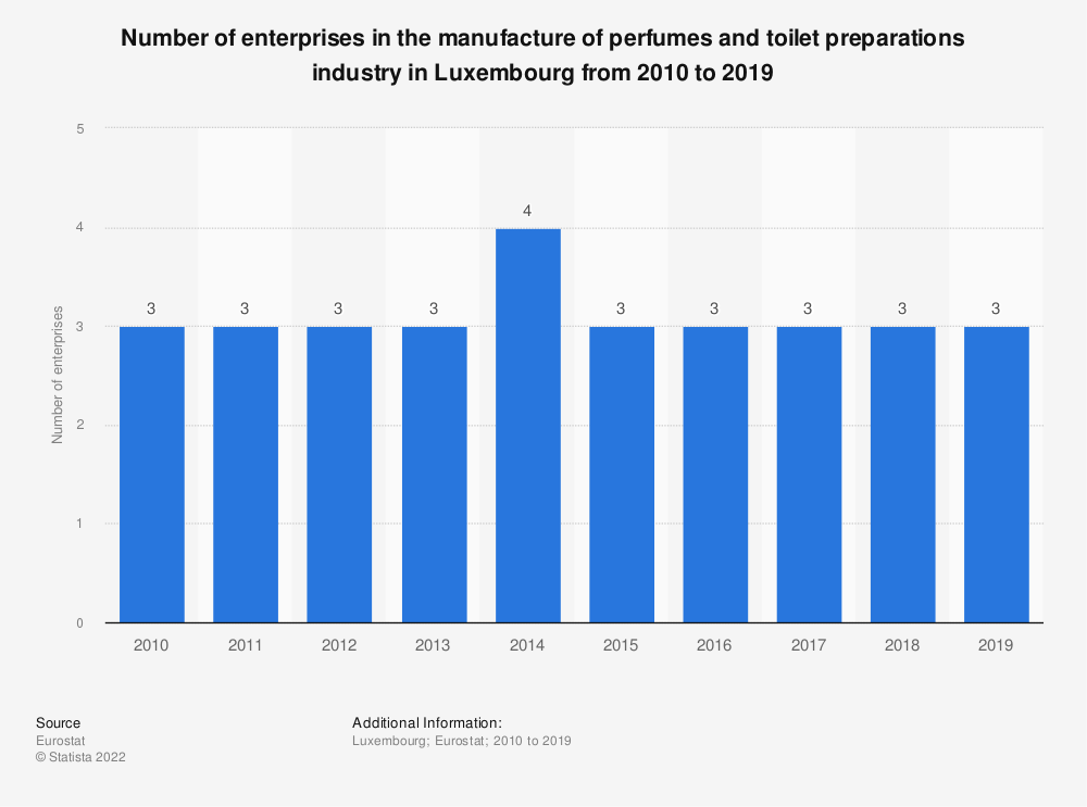 Statistic: Number of enterprises in the manufacture of perfumes and toilet preparations industry in Luxembourg from 2008 to 2016   Statista