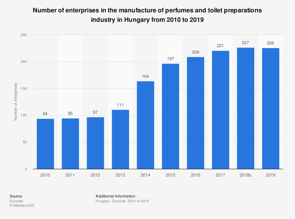 Statistic: Number of enterprises in the manufacture of perfumes and toilet preparations industry in Hungary from 2008 to 2016 | Statista