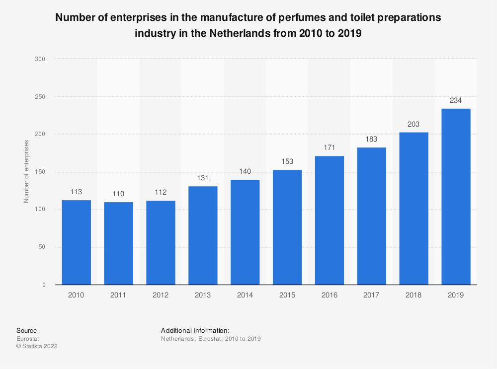 Statistic: Number of enterprises in the manufacture of perfumes and toilet preparations industry in the Netherlands from 2008 to 2016 | Statista