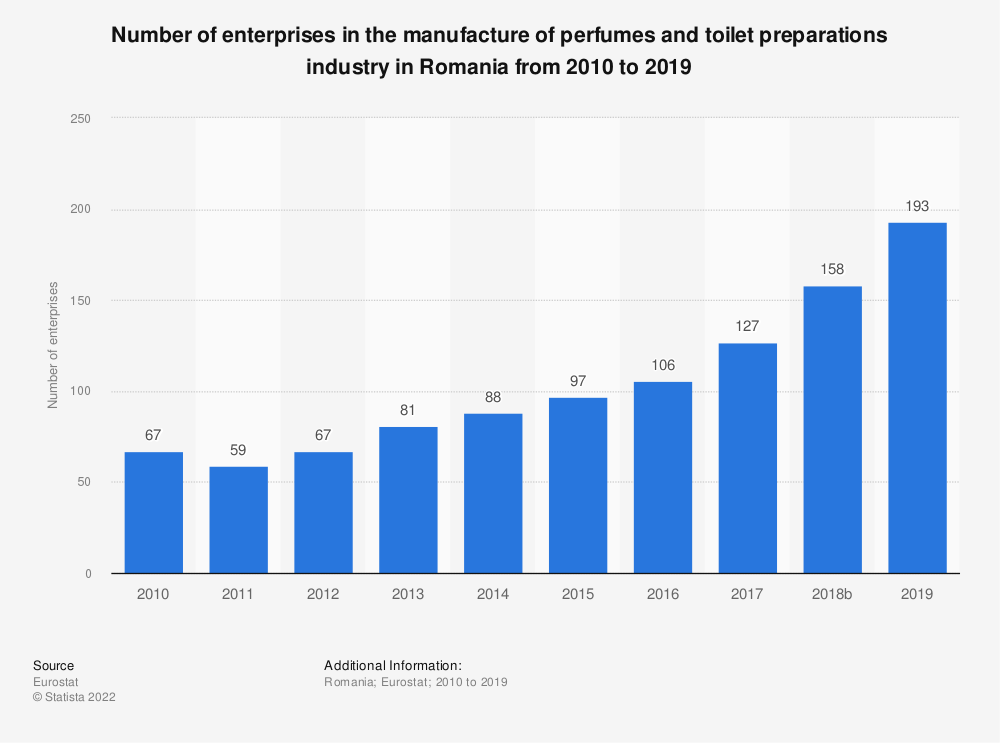 Statistic: Number of enterprises in the manufacture of perfumes and toilet preparations industry in Romania from 2008 to 2015   Statista