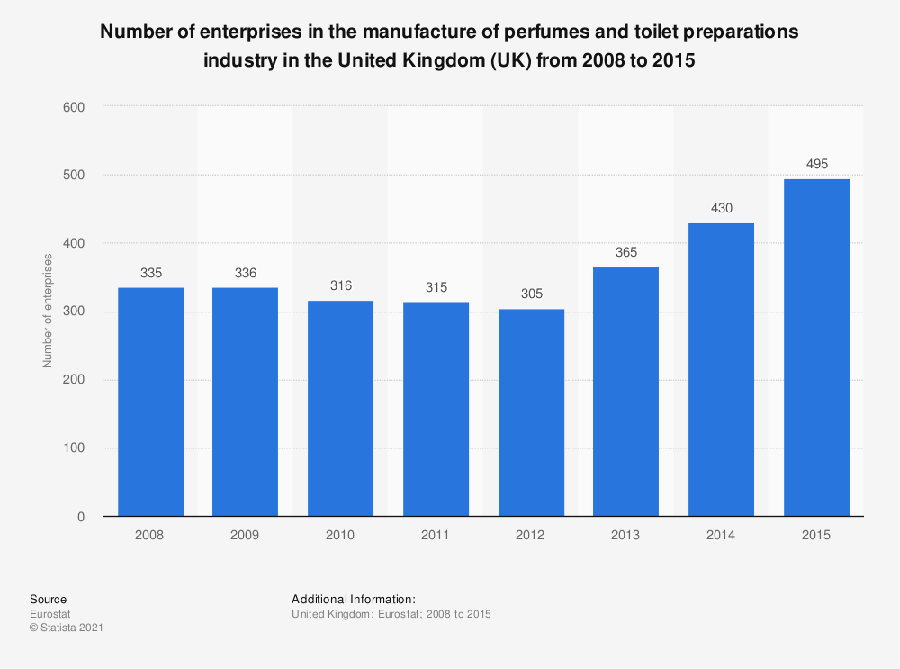 Statistic: Number of enterprises in the manufacture of perfumes and toilet preparations industry in the United Kingdom (UK) from 2008 to 2015 | Statista