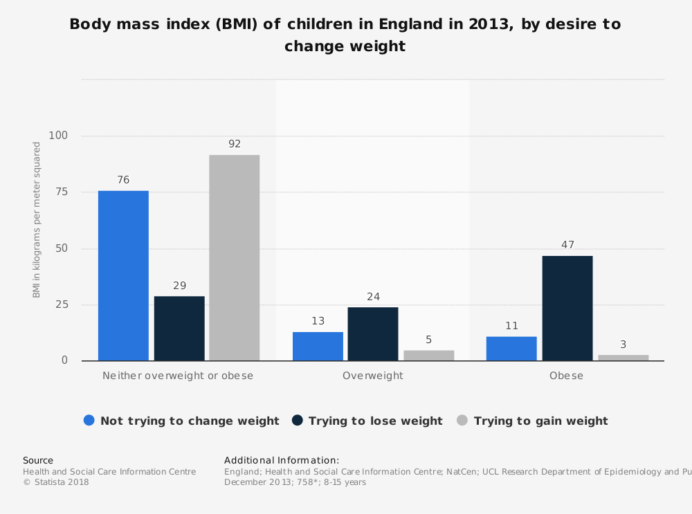 Statistic: Body mass index (BMI) of children in England in 2013, by desire to change weight | Statista
