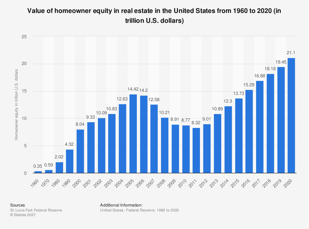 Statistic: Value of homeowner equity in real estate in the United States from 1960 to 2019 (in trillion U.S. dollars) | Statista