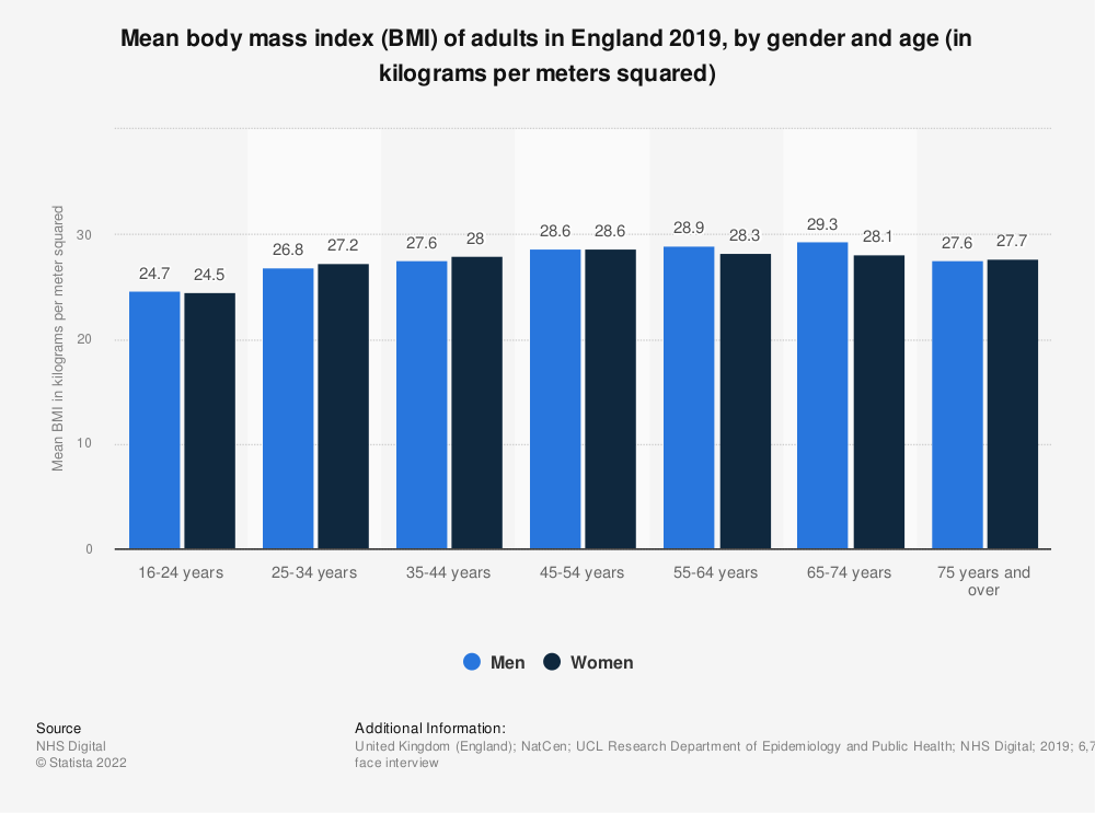Statistic: Mean body mass index (BMI) of adults in England 2017, by gender and age (in kilograms per meters squared) | Statista