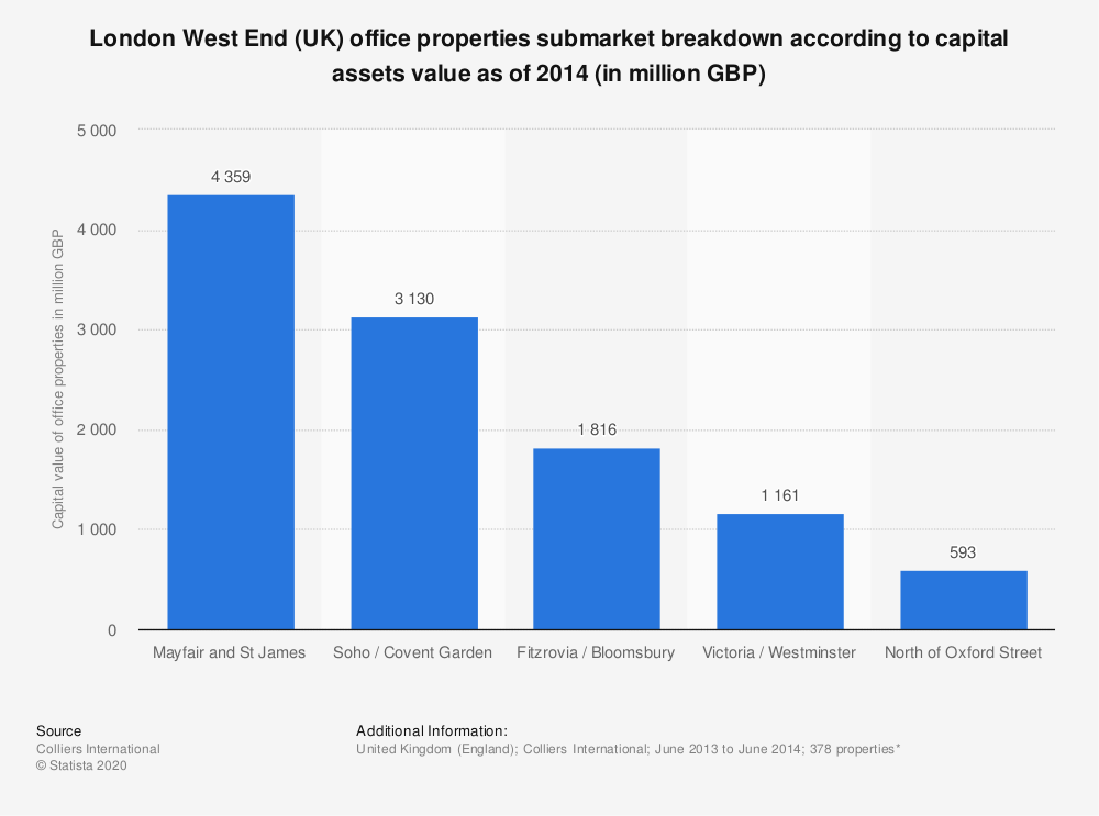 Statistic: London West End (UK) office properties submarket breakdown according to capital assets value as of 2014 (in million GBP) | Statista