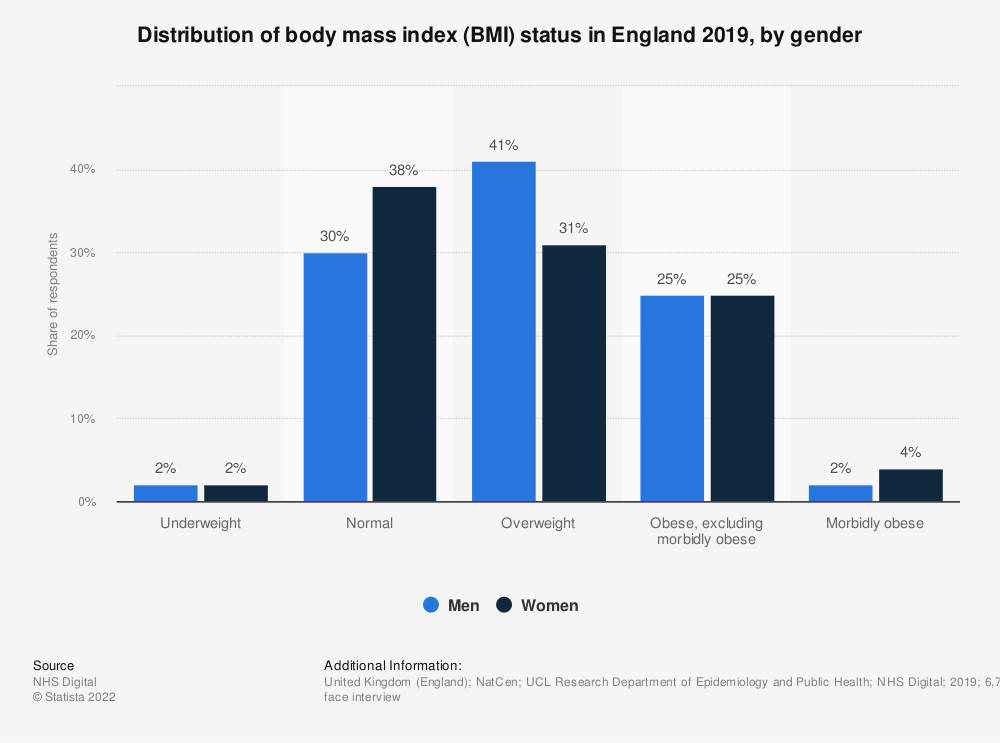 Statistic: Distribution of body mass index (BMI) status in England 2018, by gender | Statista