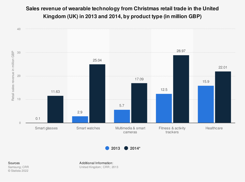 Statistic: Sales revenue of wearable technology from Christmas retail trade in the United Kingdom (UK) in 2013 and 2014, by product type (in million GBP) | Statista