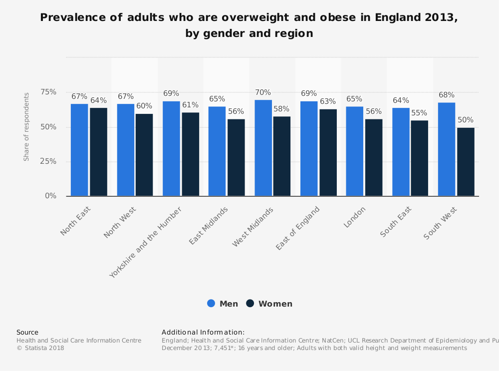 Statistic: Prevalence of adults who are overweight and obese in England 2013, by gender and region | Statista