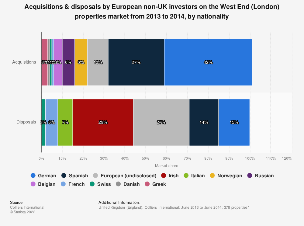 Statistic: Acquisitions & disposals by European non-UK investors on the West End (London) properties market from 2013 to 2014, by nationality | Statista