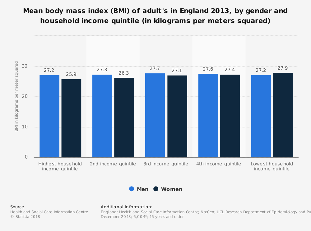 Statistic: Mean body mass index (BMI) of adult's in England 2013, by gender and household income quintile (in kilograms per meters squared) | Statista