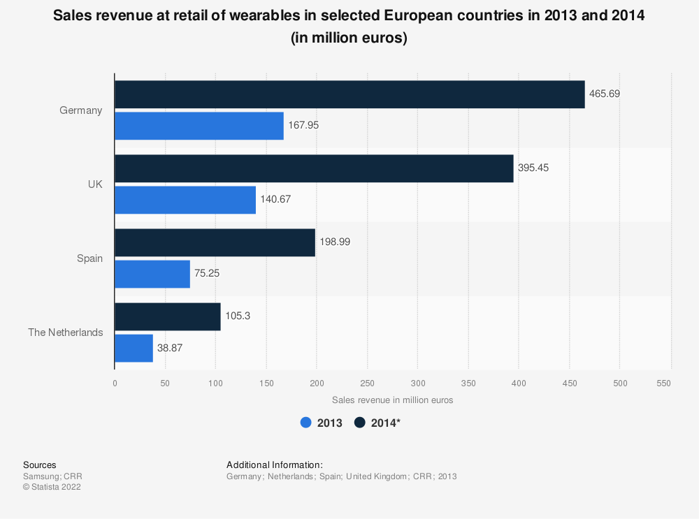 Statistic: Sales revenue at retail of wearables in selected European countries in 2013 and 2014 (in million euros) | Statista