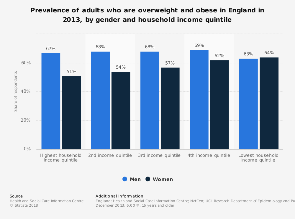 Statistic: Prevalence of adults who are overweight and obese in England in 2013, by gender and household income quintile | Statista
