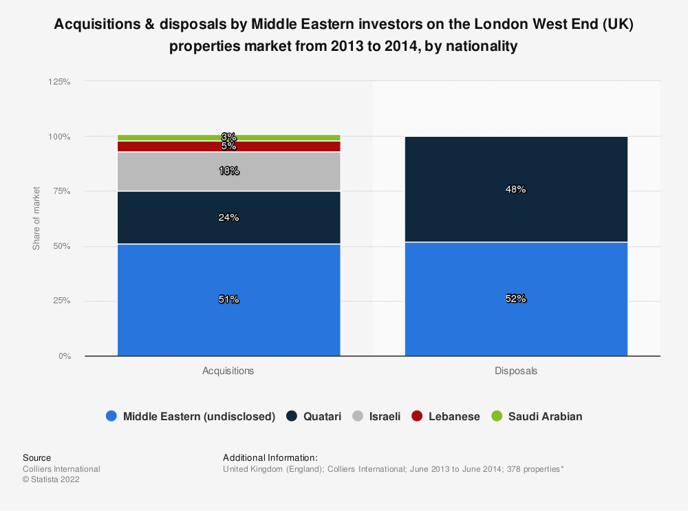 Statistic: Acquisitions & disposals by Middle Eastern investors on the London West End (UK) properties market from 2013 to 2014, by nationality | Statista