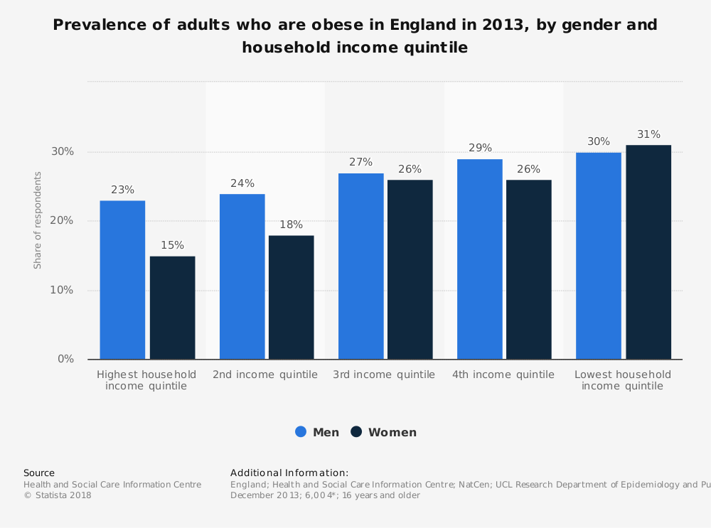 Statistic: Prevalence of adults who are obese in England in 2013, by gender and household income quintile | Statista