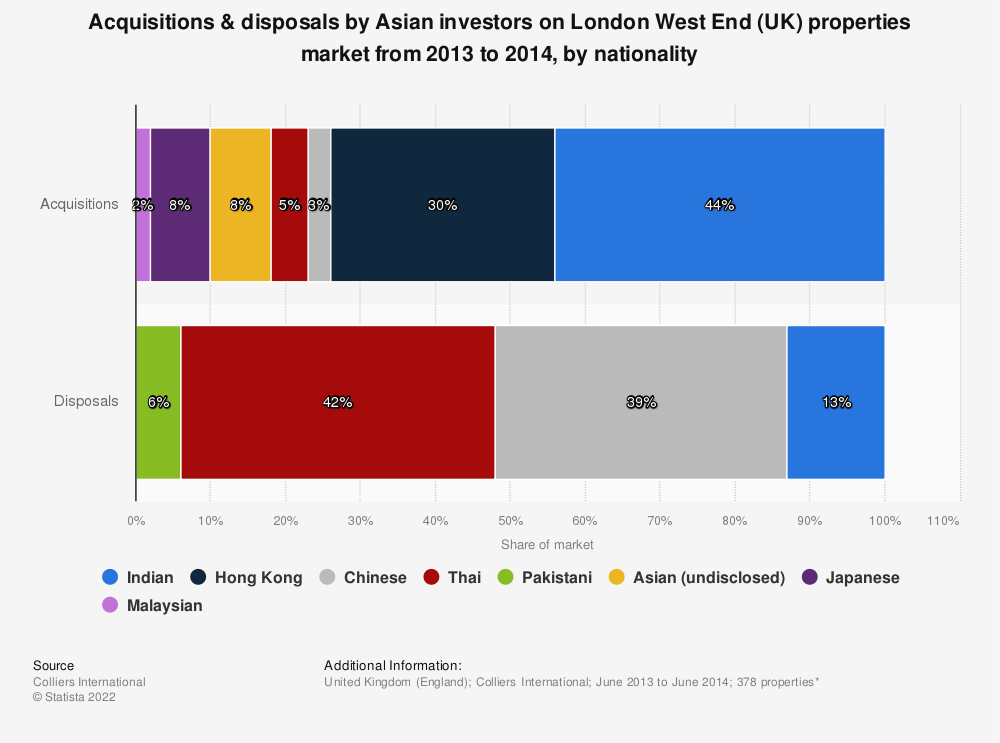 Statistic: Acquisitions & disposals by Asian investors on London West End (UK) properties market from 2013 to 2014, by nationality | Statista