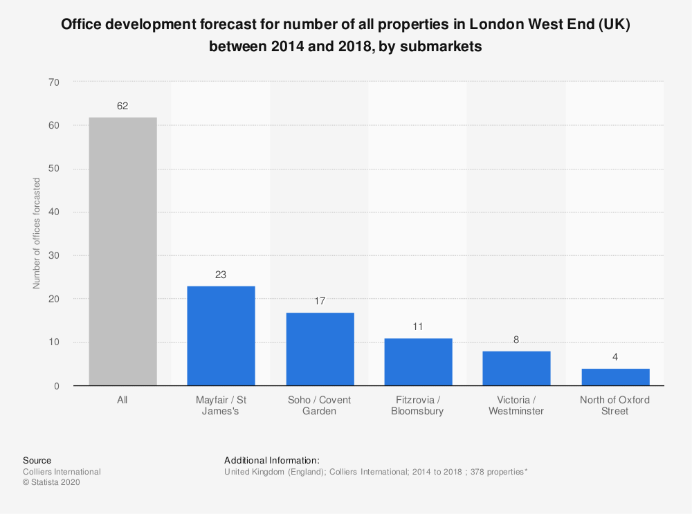 Statistic: Office development forecast for number of all properties in London West End (UK) between 2014 and 2018, by submarkets | Statista
