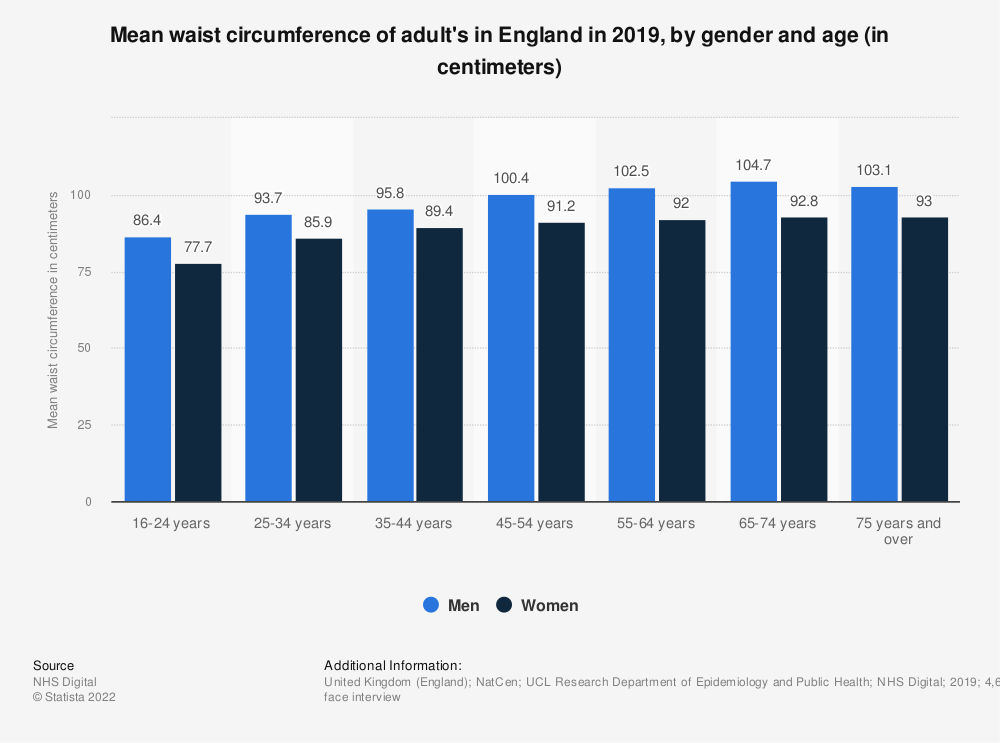 Statistic: Mean waist circumference of adult's in England in 2017, by gender and age (in centimeters) | Statista
