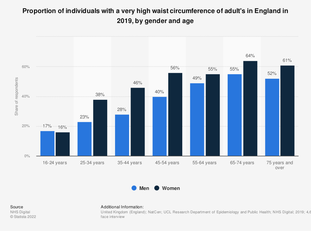 Statistic: Proportion of individuals with a very high waist circumference of adult's in England in 2018, by gender and age | Statista