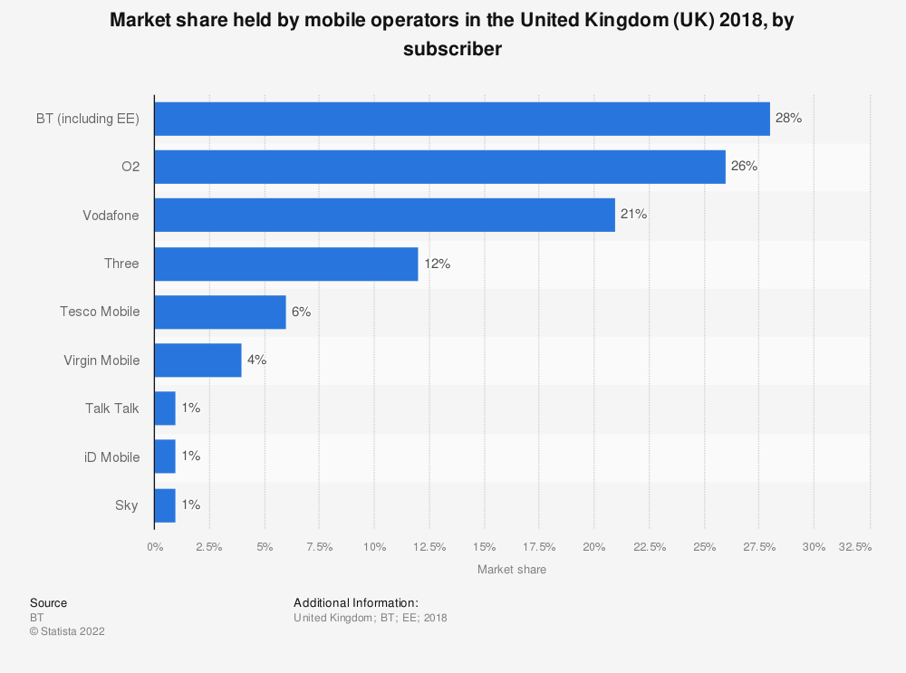 Statistic: Market share held by mobile operators in the United Kingdom (UK) 2018, by subscriber | Statista