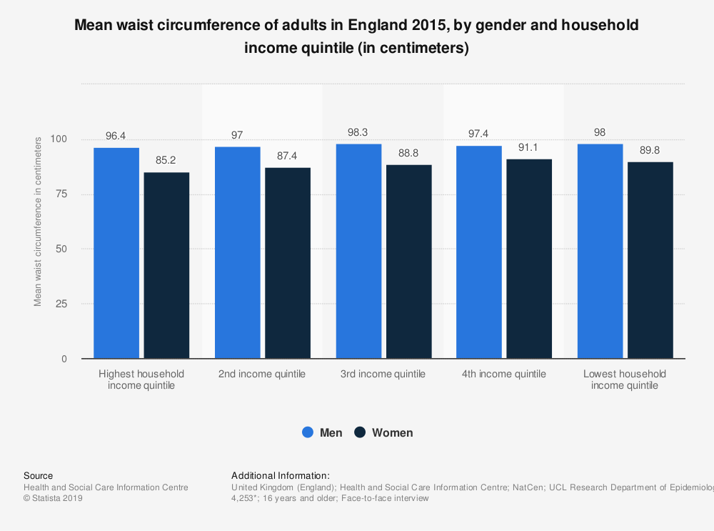 Statistic: Mean waist circumference of adults in England 2015, by gender and household income quintile (in centimeters) | Statista