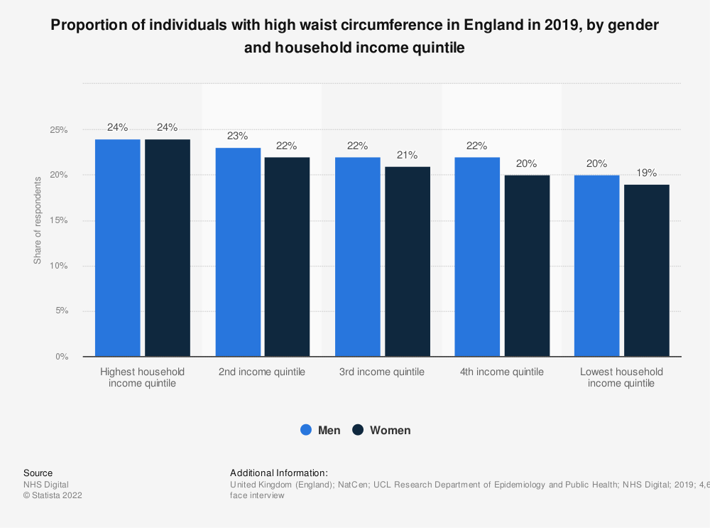 Statistic: Proportion of individuals with high waist circumference in England in 2017, by gender and household income quintile | Statista
