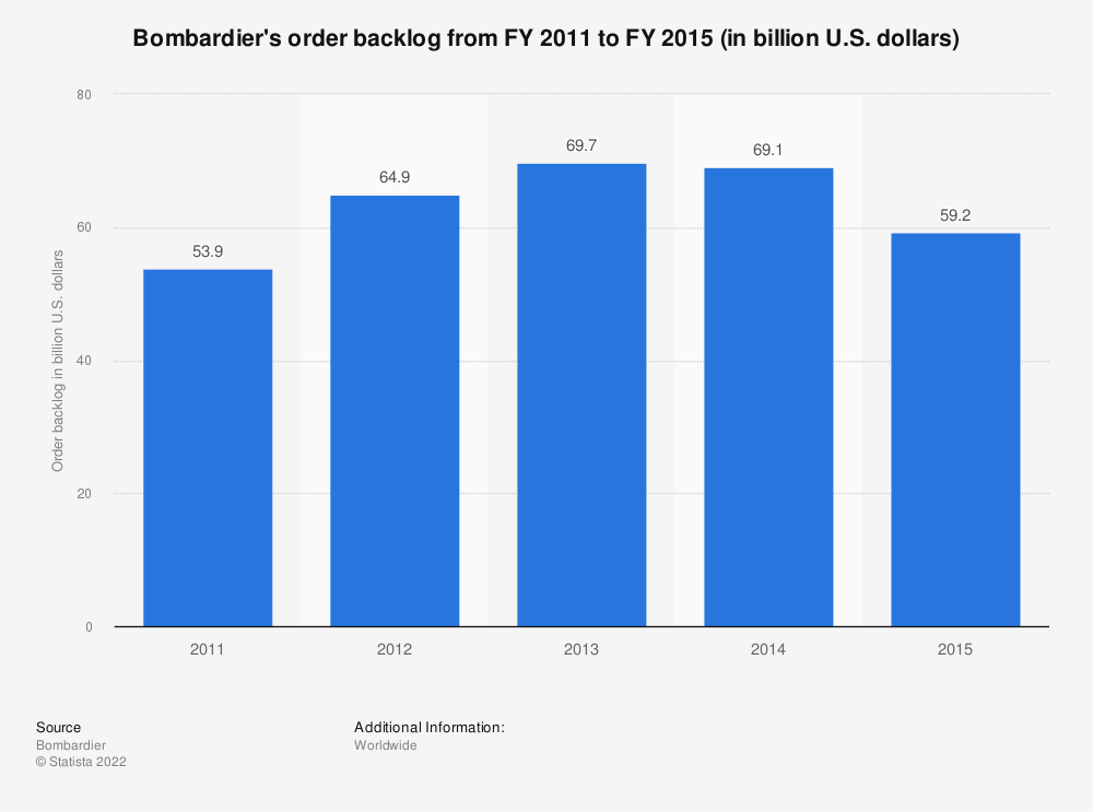 Statistic: Bombardier's order backlog from FY 2011 to FY 2015 (in billion U.S. dollars) | Statista