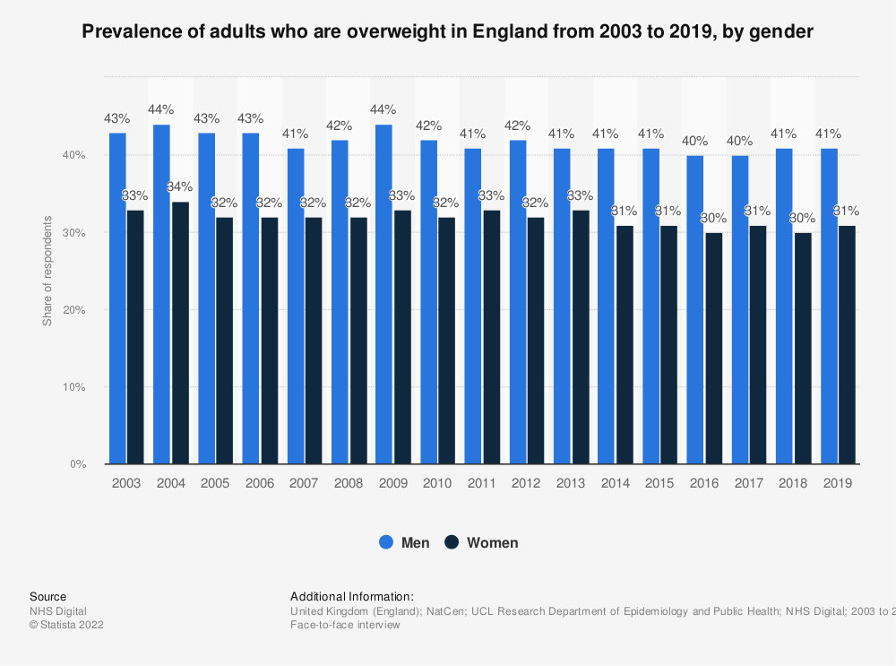 Statistic: Prevalence of adults who are overweight in England from 2003 to 2018, by gender  | Statista