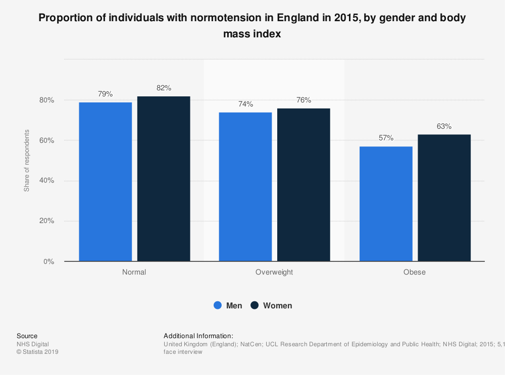 Statistic: Proportion of individuals with normotension in England in 2015, by gender and body mass index | Statista