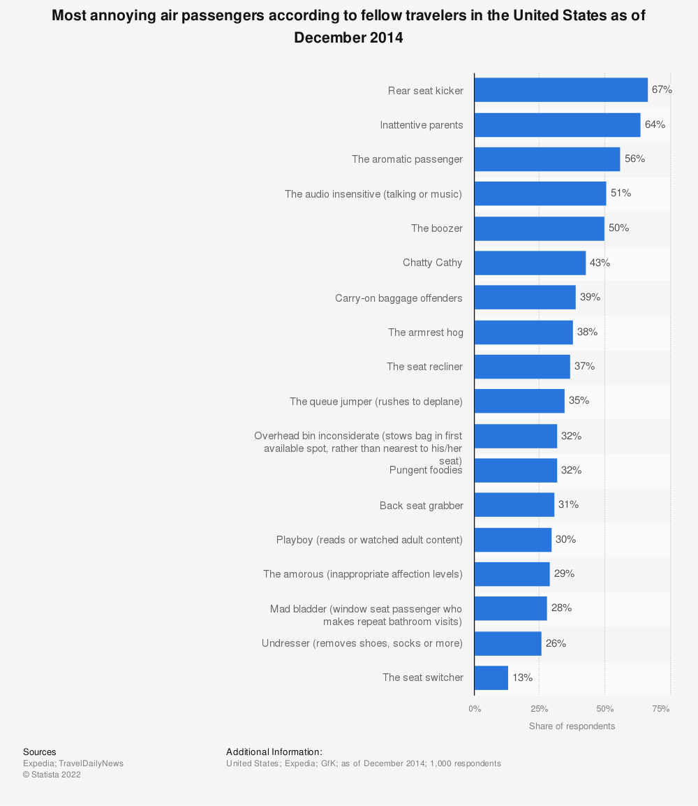 Statistic: Most annoying air passengers according to fellow travelers in the United States as of December 2014 | Statista