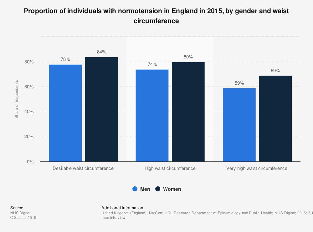 Statistic: Proportion of individuals with normotension in England in 2015, by gender and waist circumference   Statista