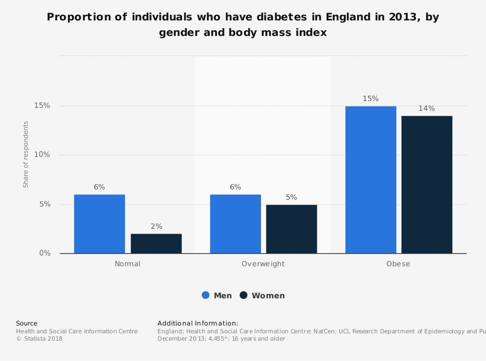 Statistic: Proportion of individuals who have diabetes in England in 2013, by gender and body mass index | Statista