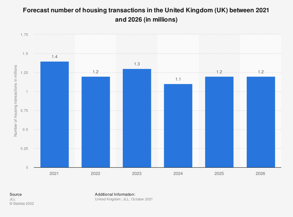 Statistic: Change in housing transactions in the United Kingdom (UK) forecasted for 2017 to 2021 (in millions) | Statista