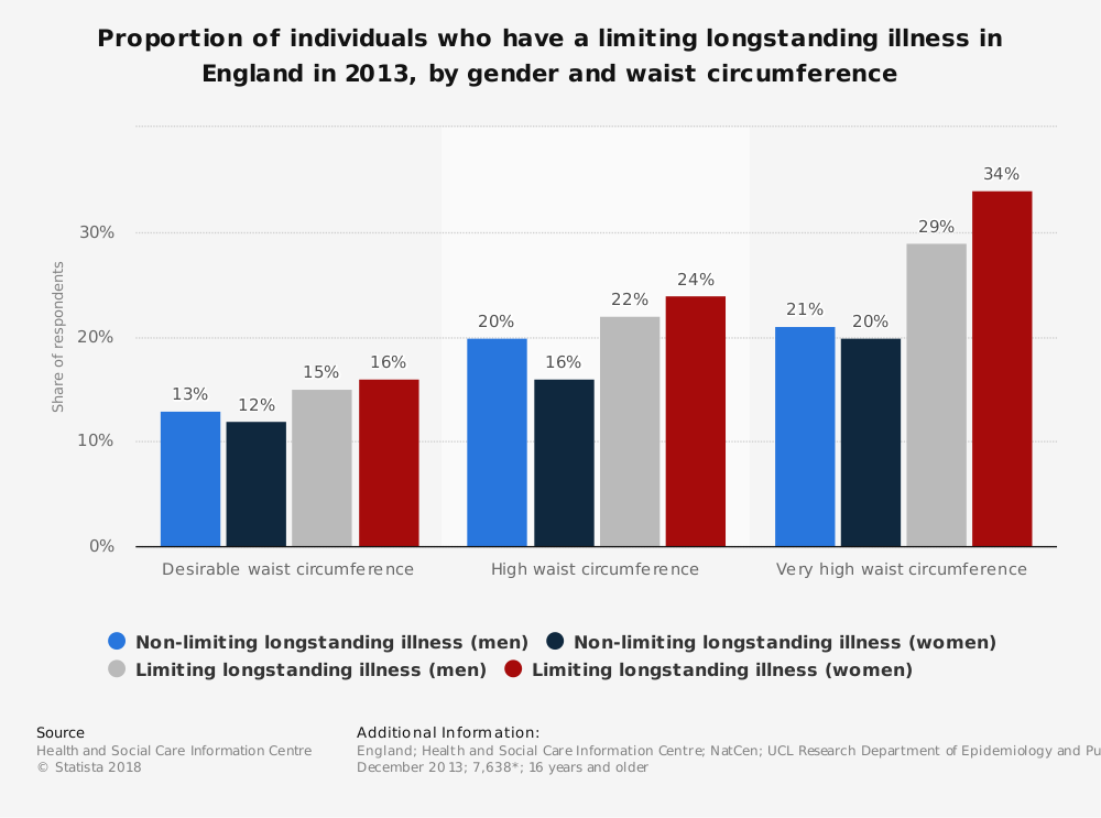 Statistic: Proportion of individuals who have a limiting longstanding illness in England in 2013, by gender and waist circumference | Statista