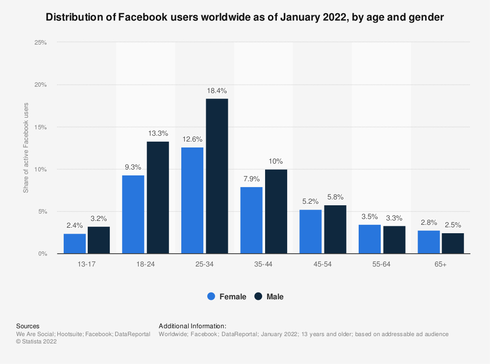Statistic: Distribution of Facebook users worldwide as of January 2019, by age and gender | Statista