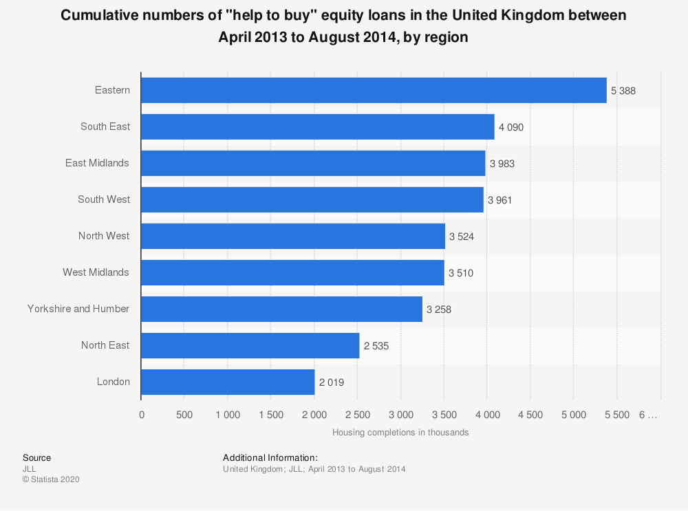 "Statistic: Cumulative numbers of ""help to buy"" equity loans in the United Kingdom between April 2013 to August 2014, by region 