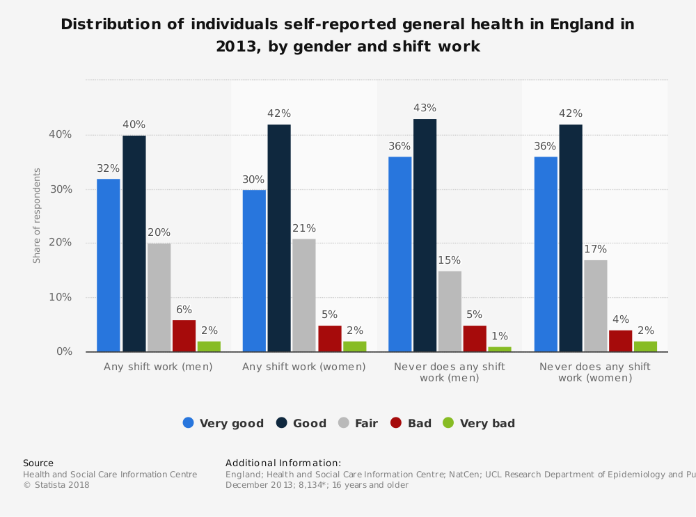 Statistic: Distribution of individuals self-reported general health in England in 2013, by gender and shift work | Statista