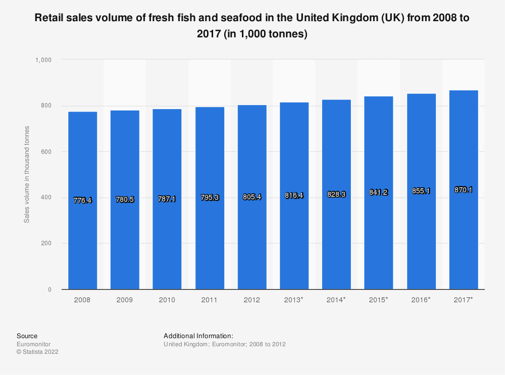 Statistic: Retail sales volume of fresh fish and seafood in the United Kingdom (UK) from 2008 to 2017 (in 1,000 tonnes) | Statista