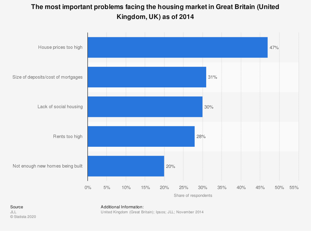 Statistic: The most important problems facing the housing market in Great Britain (United Kingdom, UK) as of 2014 | Statista