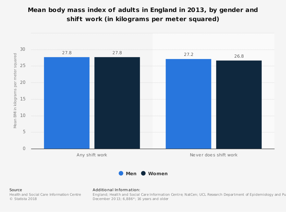 Statistic: Mean body mass index of adults in England in 2013, by gender and shift work (in kilograms per meter squared) | Statista