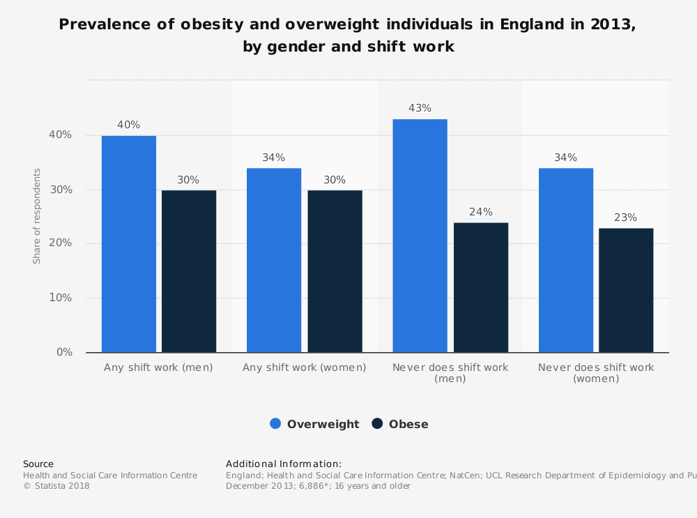 Statistic: Prevalence of obesity and overweight individuals in England in 2013, by gender and shift work | Statista