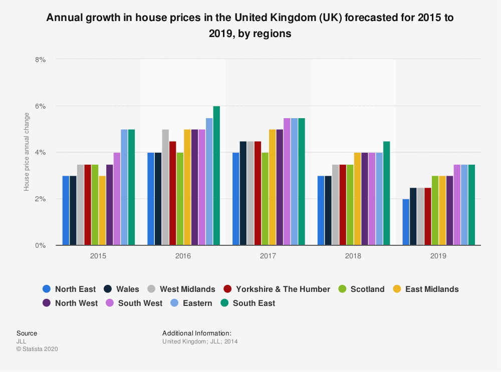 Statistic: Annual growth in house prices in the United Kingdom (UK) forecasted for 2015 to 2019, by regions | Statista