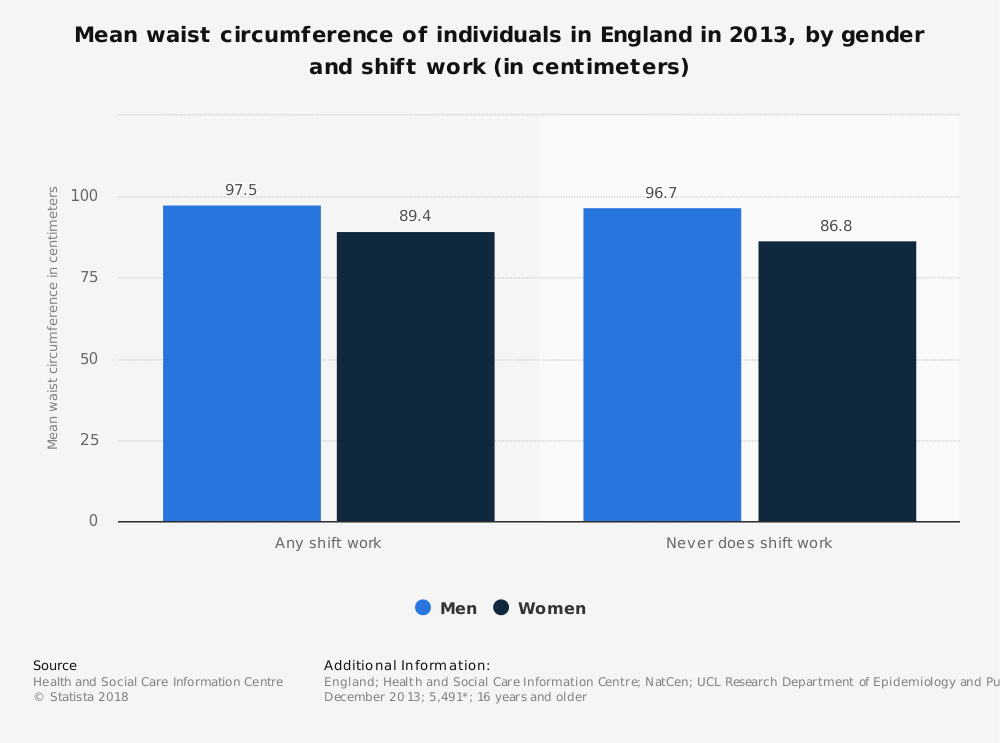 Statistic: Mean waist circumference of individuals in England in 2013, by gender and shift work (in centimeters) | Statista