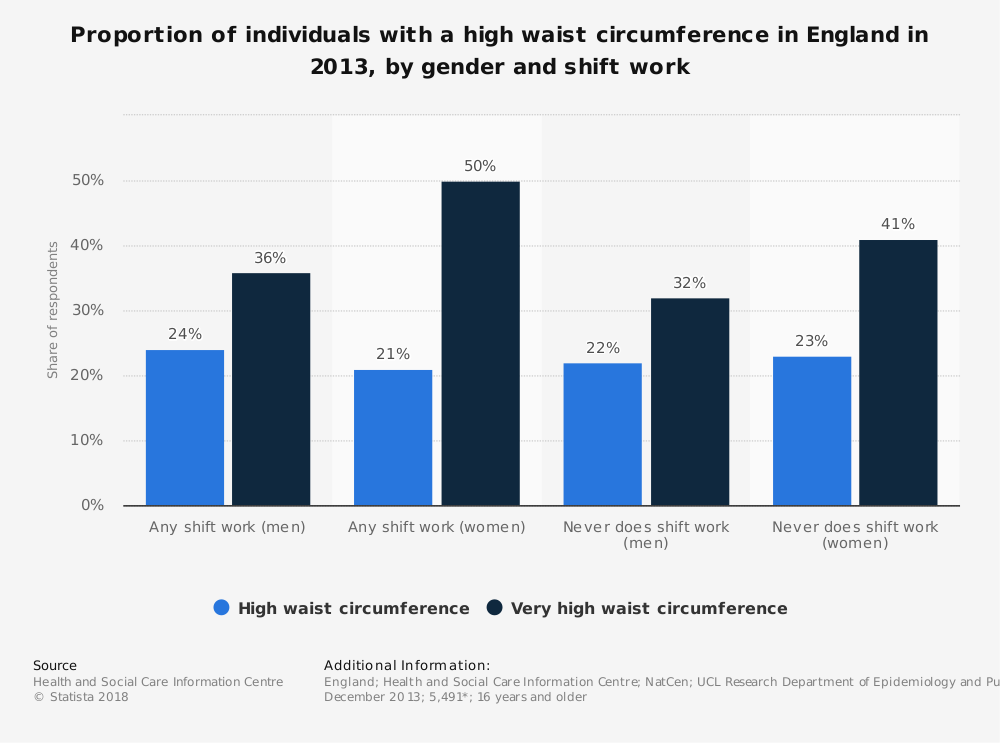Statistic: Proportion of individuals with a high waist circumference in England in 2013, by gender and shift work   Statista