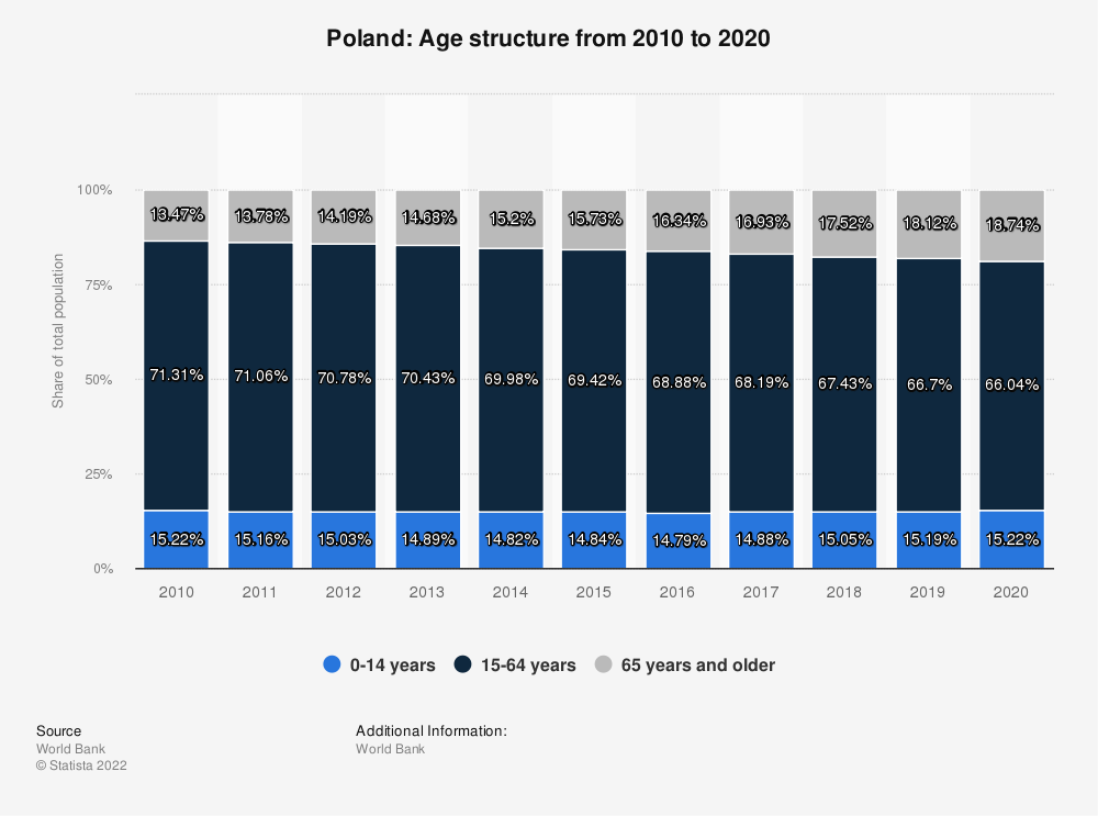 Statistic: Poland: Age structure from 2007 to 2017 | Statista