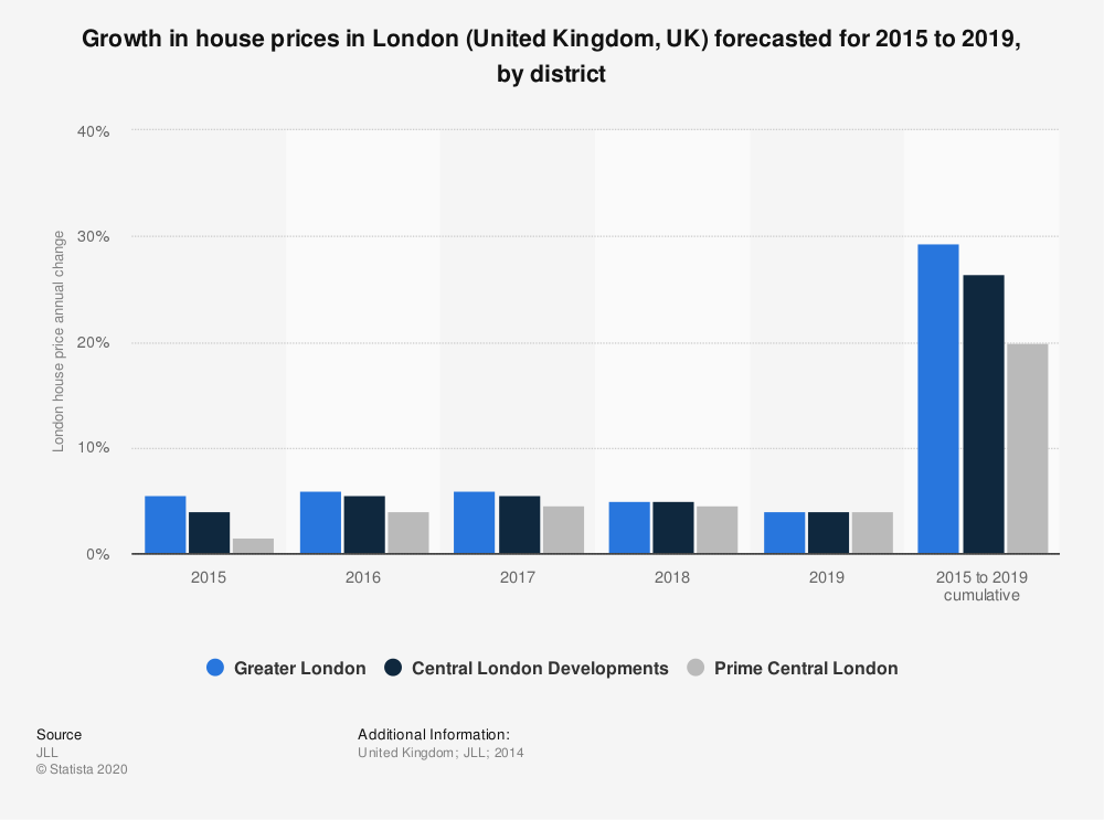 Statistic: Growth in house prices in London (United Kingdom, UK) forecasted for 2015 to 2019, by district | Statista