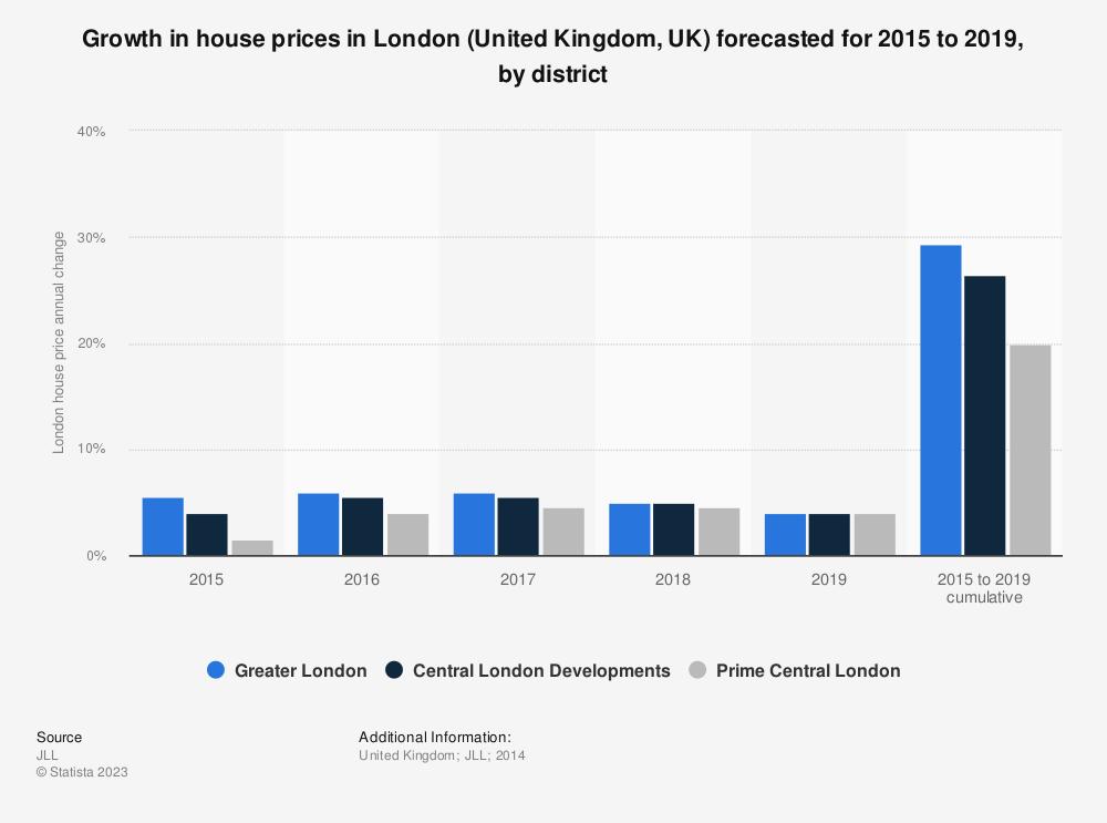 London house prices: forecast UK 2015-2019 | Statista