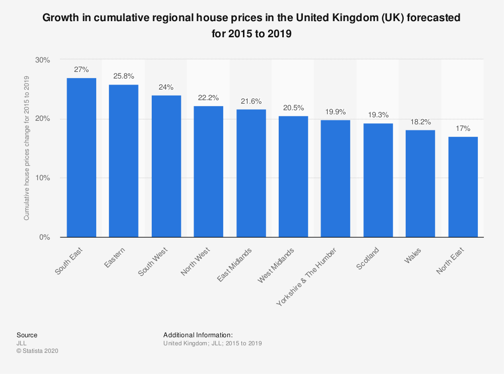 Statistic: Growth in cumulative regional house prices in the United Kingdom (UK) forecasted for 2015 to 2019 | Statista