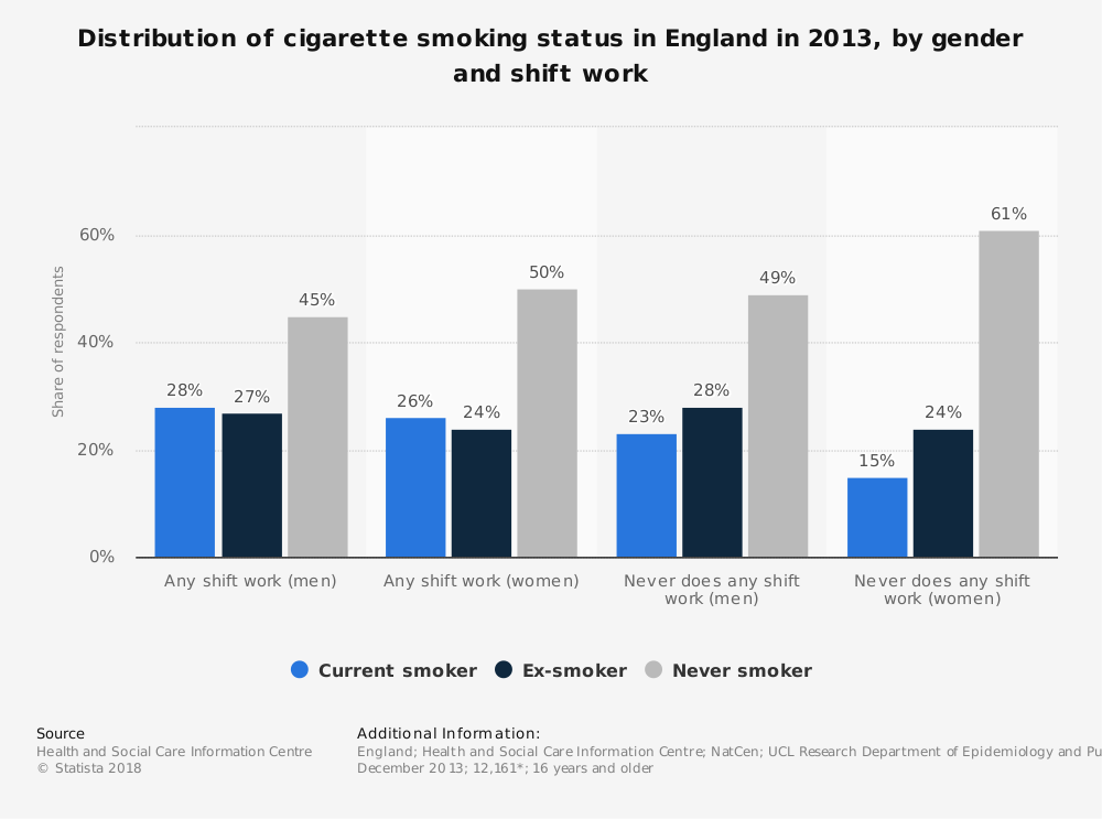 Statistic: Distribution of cigarette smoking status in England in 2013, by gender and shift work | Statista